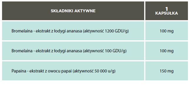 enzymy tabela